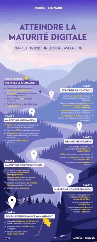 Infographie étapes maturité digitale