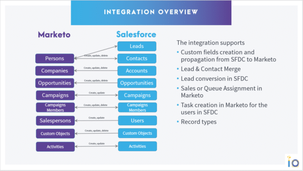 Overview intégration Marketo Salesforce