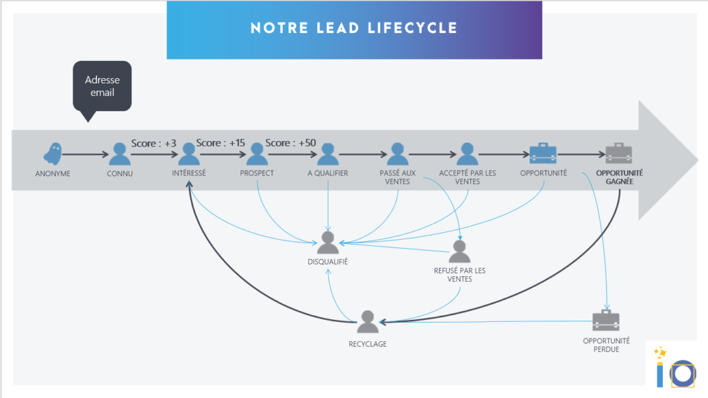 l'importance du le lead life cycle dans l'intégration marketo crm