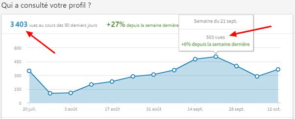 stats-linkedin-pierre