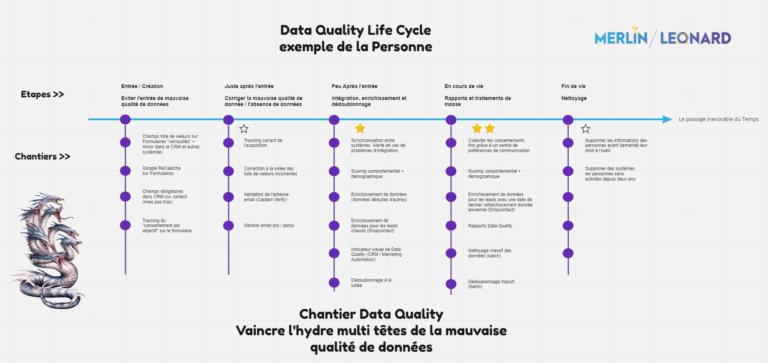 Data Quality Life Cycle